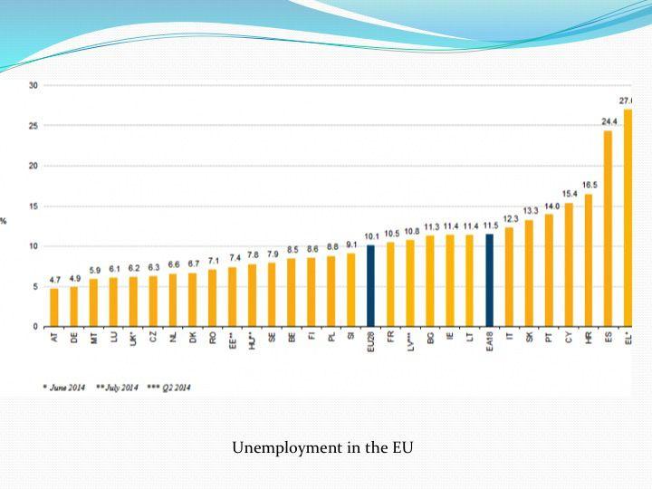 Слайд 11: Рівень безробіття у країнах Євросоюзу