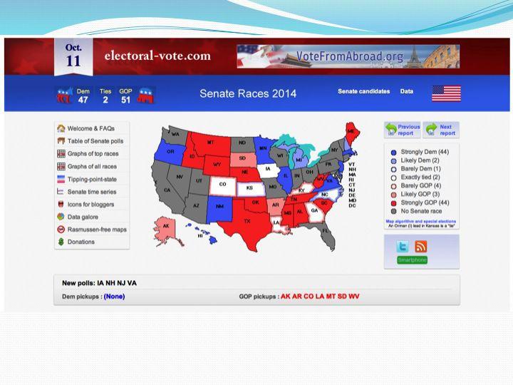 Слайд 2: Можливий результат виборів до конгресу у листопаді 2014