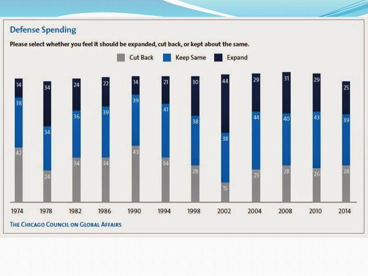 Слайд 6: Громадська підтримка витрат на оборону