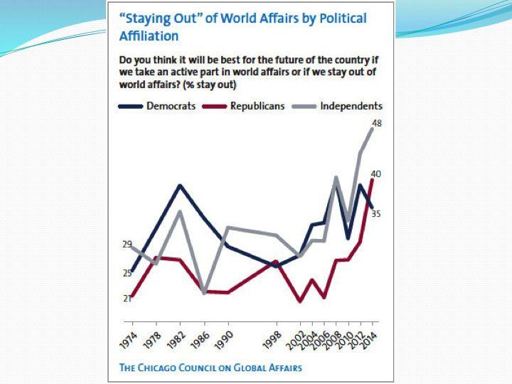 Слайд 7: Громадська підтримка залишатись поза світових справах, по роках і партійній належності