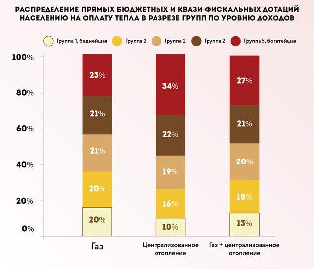 Источник: The World Bank, (2013), Ukraine Special Focus: Residential and District Heating Tariffs in Ukraine