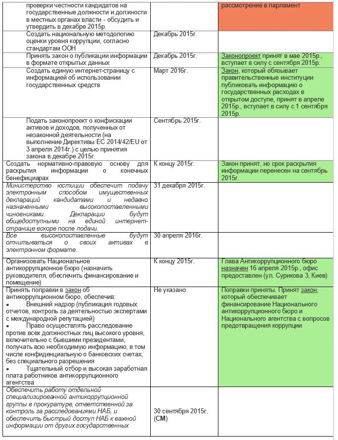Tabl5-2