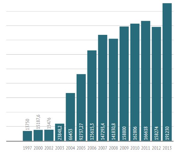 Source: Social and economic statistics in Sevastopol