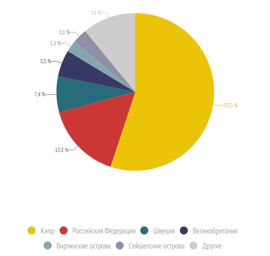 Источник: Социальные и экономические статистические данные Севастополя
