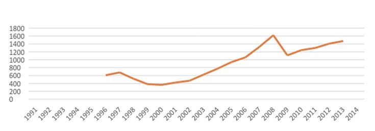 Дані Держстату з урахуванням офіційного курсу гривні від НБУ. Сума витрат на фундаментальні дослідження, прикладні дослідження, науково-технічні розробки і послуги.