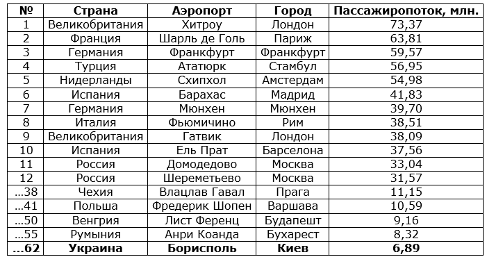 Источник: http://topairlinesrankings.blogspot.co.uk/2015/02/top-ranking-100-biggest-airport-in.html