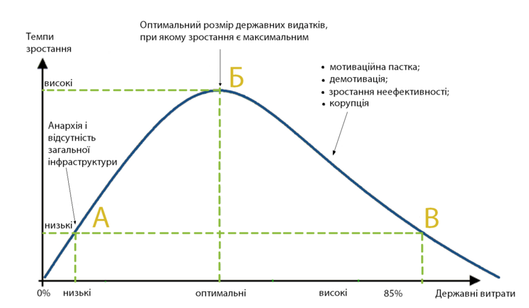 Джерело: The Path to Sustainable Growth: Lessons from Twenty Years of Growth Differentials in Europe