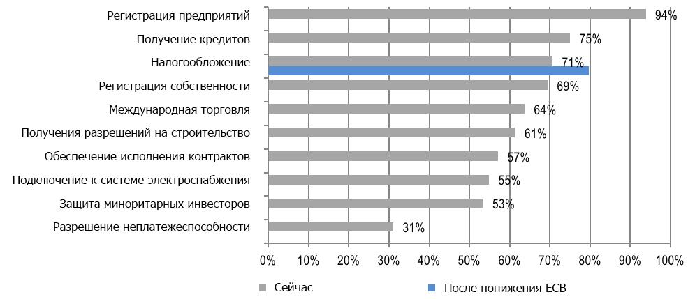 """Примечание: *удаленность от передового рубежа в каждом компоненте измеряется по шкале от 0% до 100%, где 0% соответствует самому худшему результату, а 100% является самым лучшим результатом. Источник: Всемирный банк, авторские подсчеты в компоненте """"Налогообложение"""" при более низкой ставке ЕСВ"""