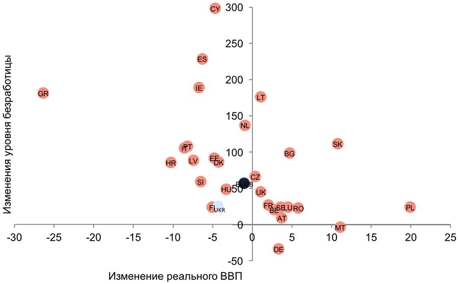 Источник: расчет изменений ВВП базируется на World Development Indicators, World Bank; расчет изменений уровня безработицы базируется на данных Eurostat и Государственной службы статистики Украины
