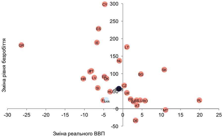 Джерело: розрахунок змін ВВП базується на World Development Indicators, World Bank; розрахунок змін рівня безробіття базується на даних Eurostat і Державної служби статистики України