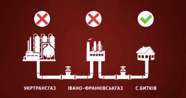 """""""Газовый Разводняк"""" на ICTV: 4 Ключевые Ошибки Скандального Сюжета о Разведенном Газе"""