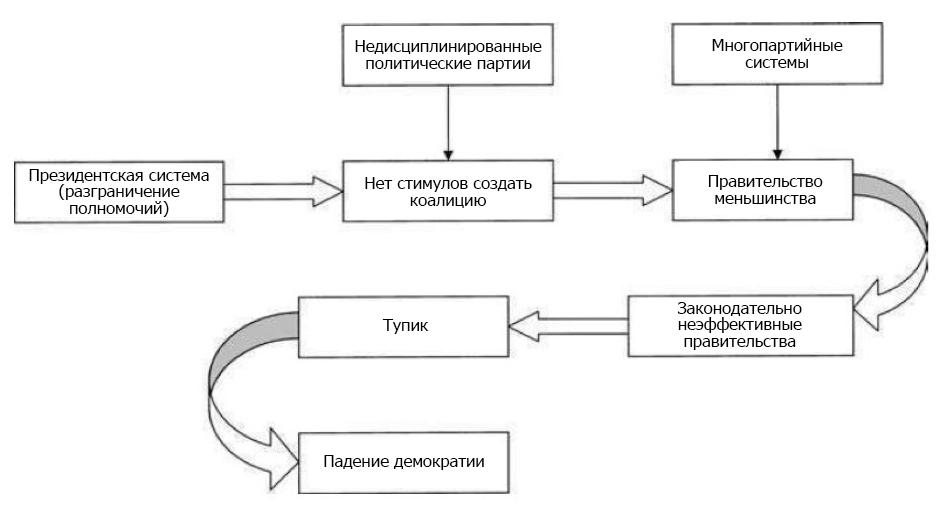 5 Причин, почему Украине Следует Стать Парламентской Республикой