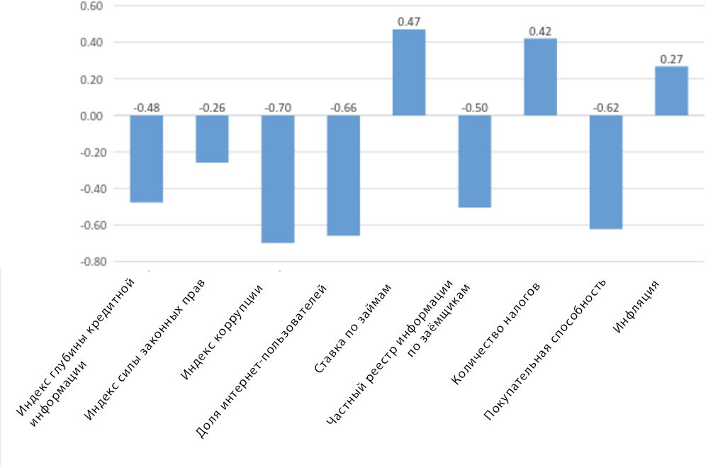 Источник: http://data.worldbank.org/indicator, http://www.transparency.org/cpi2014/results