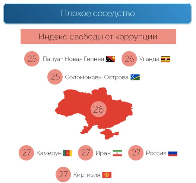 Index of Economic Freedom: Как Украине Оттолкнуться от Дна Рейтинга Экономических Свобод