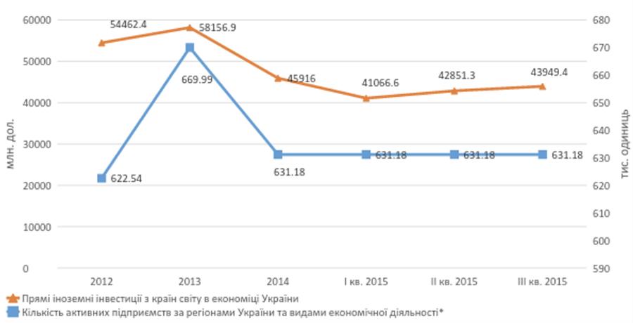 Полегшення Процедури Банкрутства як Шлях Поліпшення Інвестиційного Клімату в Україні