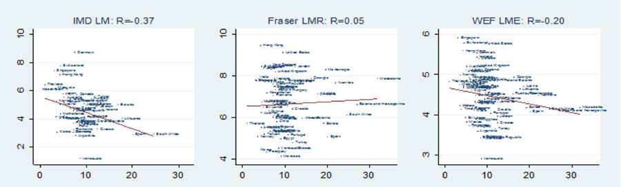 Источник: Aleksynska, M., and Cazes, S., 2016. Composite indicators of labour market regulations in a comparative perspective. IZA Journal of Labor Economics, Vol. 5(3). DOI: 10.1186/s40172-016-0043-y.