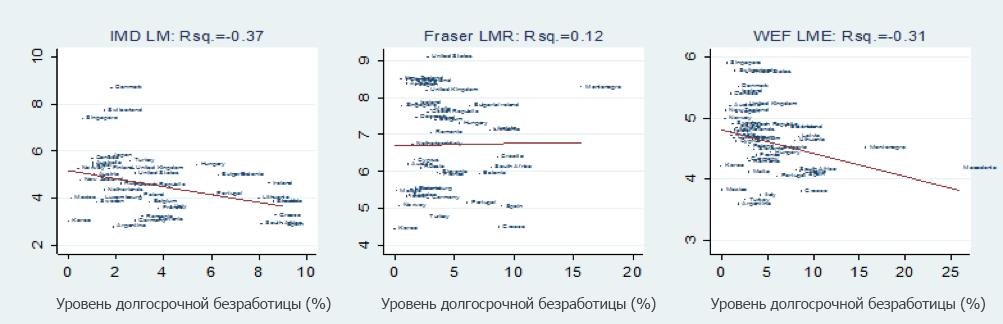 Источник: Aleksynska, M., and Cazes, S., 2016. Composite indicators of labour market regulations in a comparative perspective. IZA Journal of Labor Economics, Vol. 5(3). DOI:10.1186/s40172-016-0043-y.