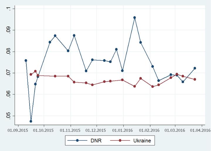 How's DNR Economy Doing