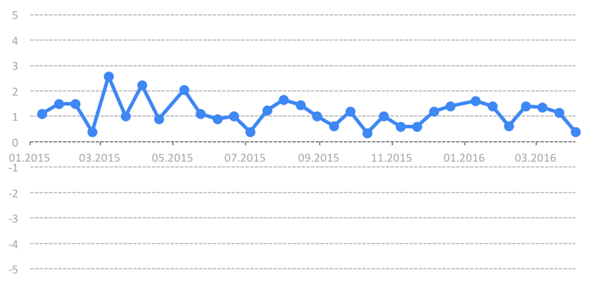 Index for Monitoring Reforms (іMoRe). Release 32
