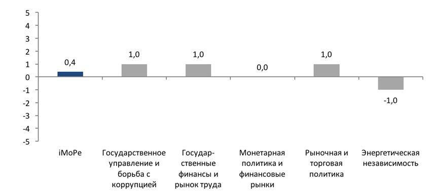 Индекс Мониторинга Реформ (іMoРe). Выпуск 32