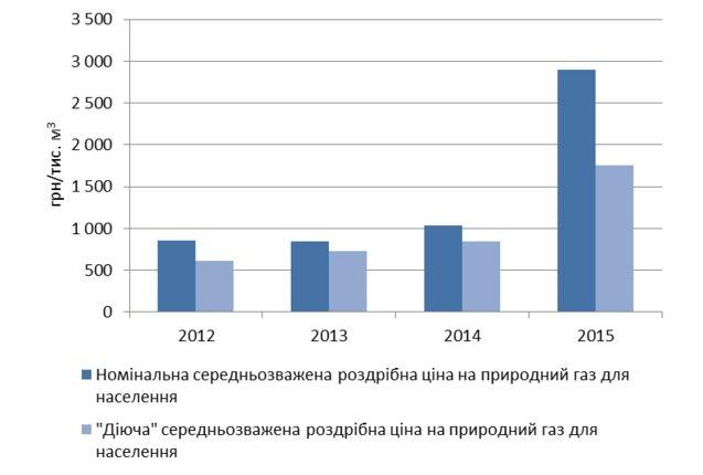 Джерело: НАК «Нафтогаз України», розрахунки автора