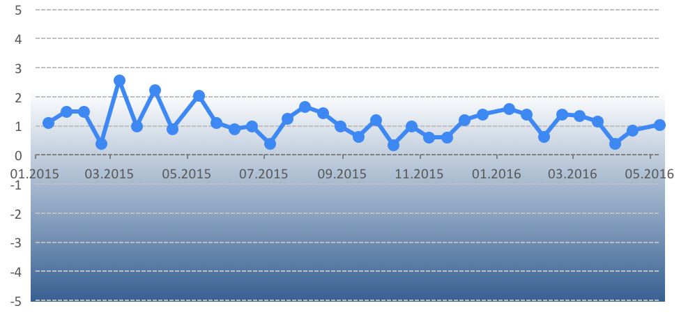 График 1. Динамика Индекса мониторинга реформ.Команда iMoРe считает приемлемым темпом реформ уровень индекса 2 и выше