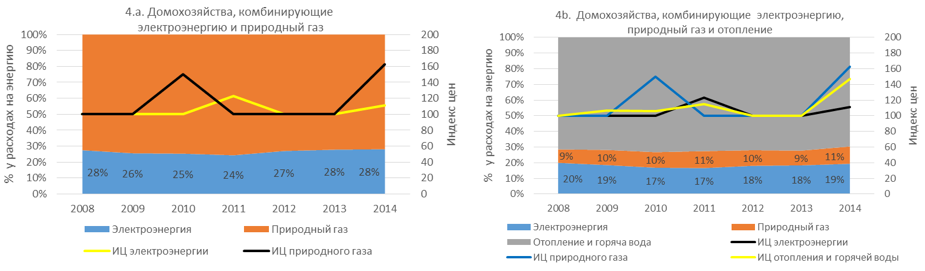 Источник: ОУЖД, ukrstat.gov.ua