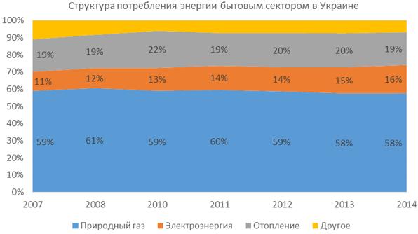 Источник: Энергетический баланс Украины (ukstat.gov.ua)