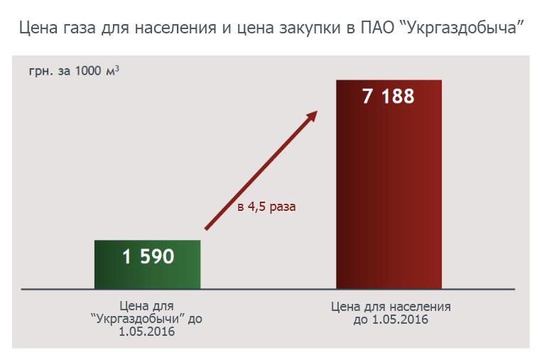Слайд 3 из презентации Юлии Тимошенко