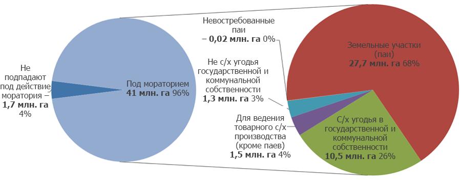 Данные: Государственная служба Украины по вопросам геодезии, картографии и кадастра; Государственная служба статистики