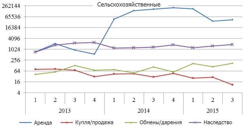 Данные: Министерство юстиции Украины