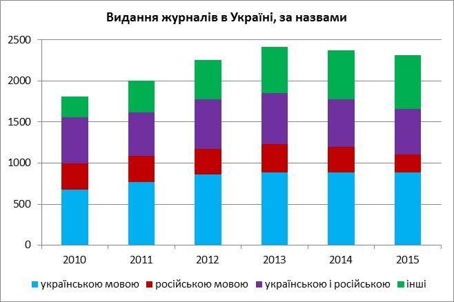 Джерело даних: збірки Держстату за даними Книжкової палати України.
