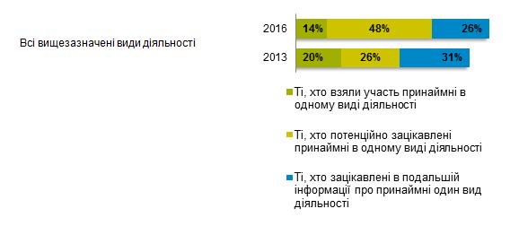 Джерело: Дослідження суспільної думки з метою оцінки змін поінформованості громадян про громадські організації та їхню діяльність було проведене GfK Ukraine для UNITER project / Pact Inc. в квітні 2013 року та квітні 2016 року, вибірка репрезентує населення міст (понад 100 тис.) та становить N=1200 у 2013 та N=794 у 2016 році (загальна вибірка у 2016 була національно репрезентативною та складала 2000, вибірка з 794 була виокремлена для порівняння із даними за 2013 рік).