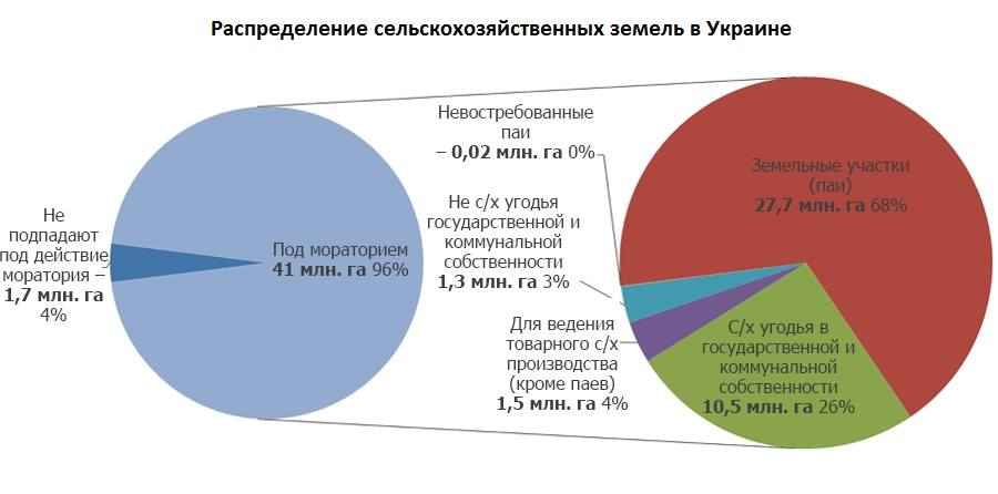 Данные: Государственная служба Украины по вопросам геодезии, картографии и кадастра, Государственная служба статистики