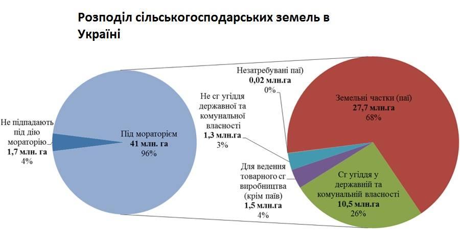 Дані: Державна служба України з питань геодезії, картографії та кадастру; Державна служба статистики