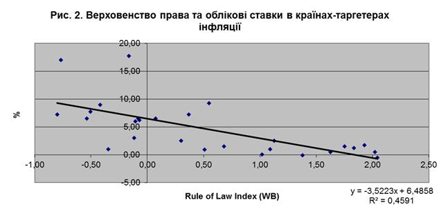 облікові ставки досить жорстко пов'язані з індикатором, що вимірює ступінь верховенства права
