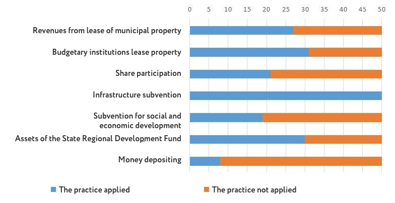 The use of some sources of income in 50 ATCs
