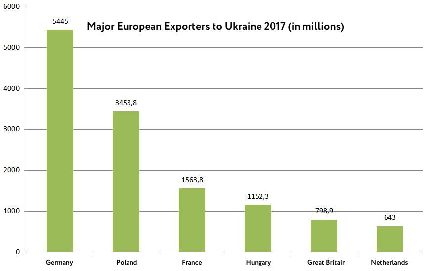 British-Ukrainian relations