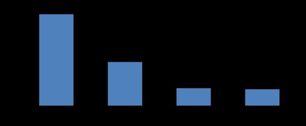 Порівняння підприємств із ПІІ та без ПІІ