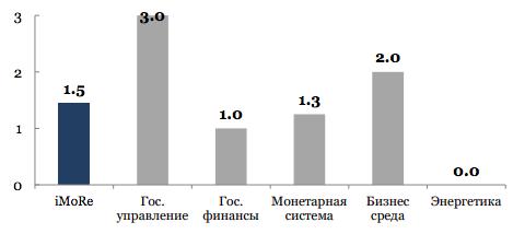 Значение іМоРе и его компонентов в текущем раунде оценивания