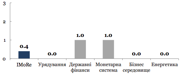 індекс моніторингу реформ