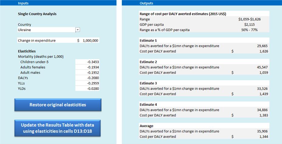 Онлайн-інструмент, який містить оцінку витрат на кожен попереджений DALY
