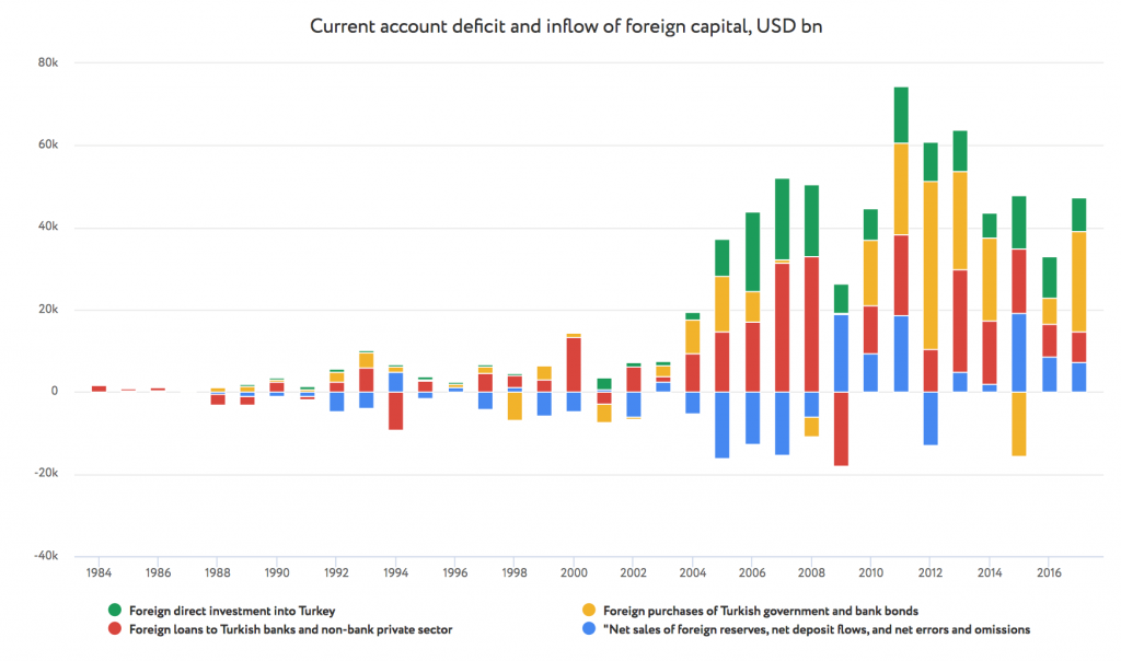 Current account deficit and inflow of foreign capital, USD bn