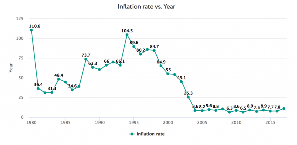 Inflation rate, average consumer prices (annual percent change) 1980-2017, %