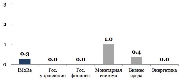 Индекс мониторинга реформ (iMoRe)