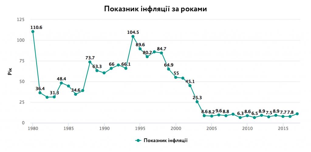 Показник інфляції, середні споживчі ціни (річна зміна відсотка), 1980-2017, %