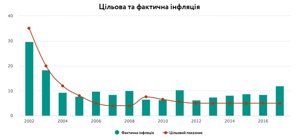 Різниця між цільовим та реальним показниками інфляції