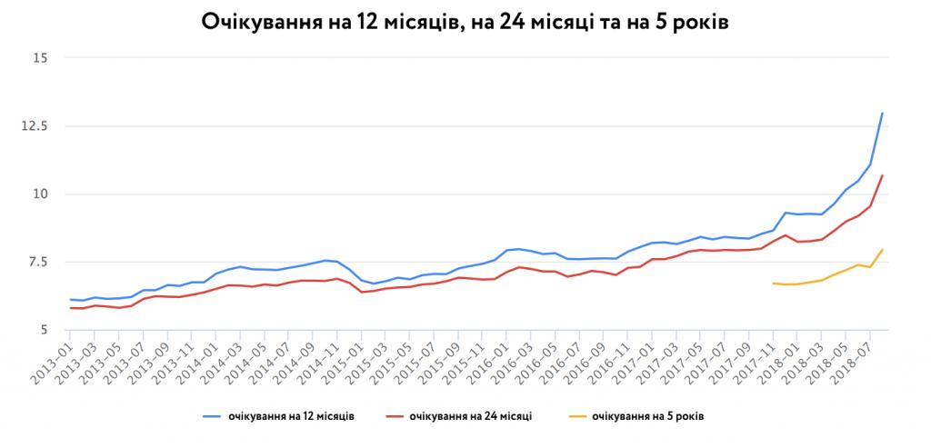 Інфляційні очікування на найближчі 12 місяців, 24 місяці та на наступні 5 років