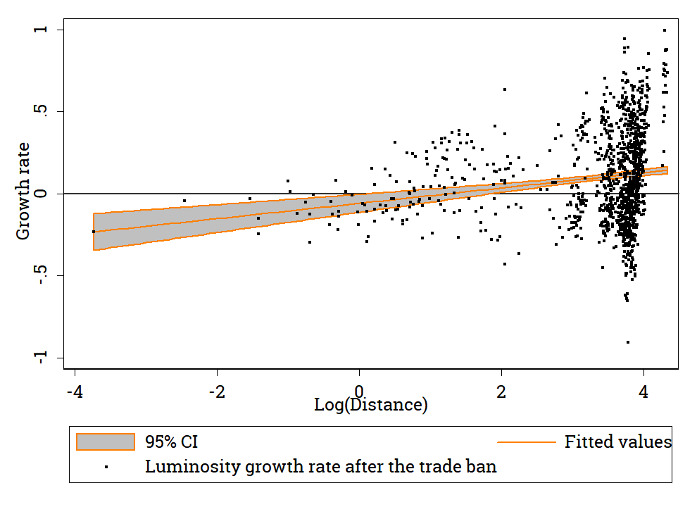 Average Luminosity growth rates in DNR and LNR from February 2017 to February 2018