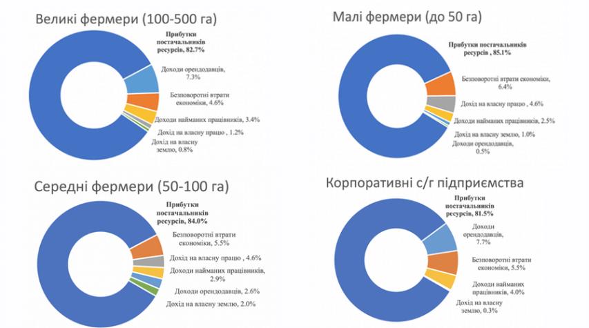 Розподіл дотацій на основні фактори виробництва для с/г підприємств різного розміру
